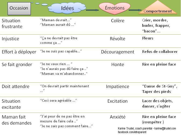 Tableau pour comprendre les comportements des enfants en fonction des situations et des émotions