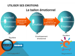 schema 7 ballon emotionnel