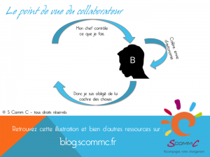 les causes des conflits : schema interaction du point de vue de B