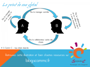 les causes des conflits : schema interaction globale