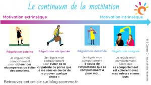 le continuum de la motivation : comment passer d'une régulation externe à une régulation intégrée